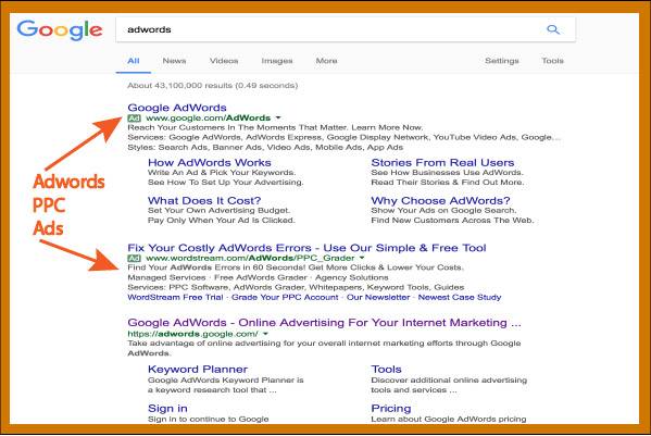 Adwords PPC marketing