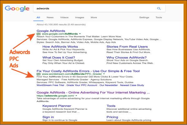 Adwords PPC marketing