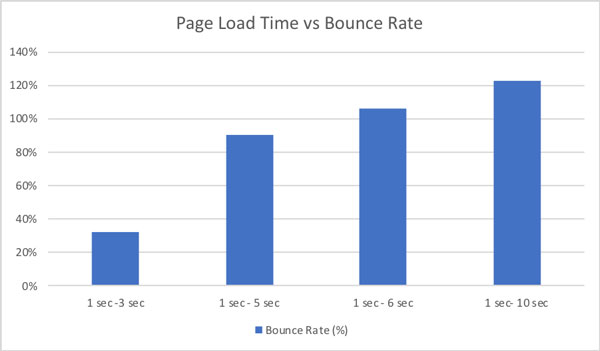 page speed affects web conversions