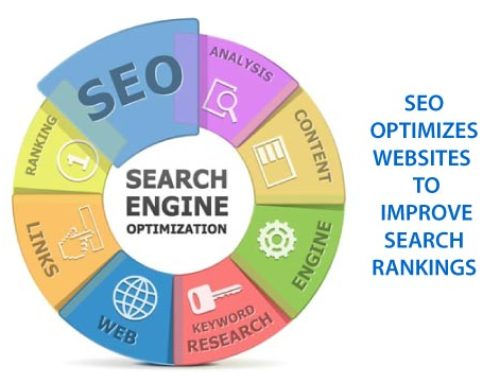 What is SEO or Search Engine Optimization and Why is it Important?