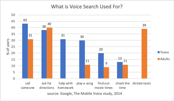 what is voice search used for?