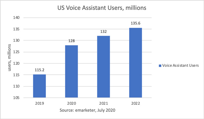 voice search users in the US
