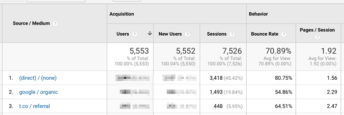 google analytics all traffic - source medium report