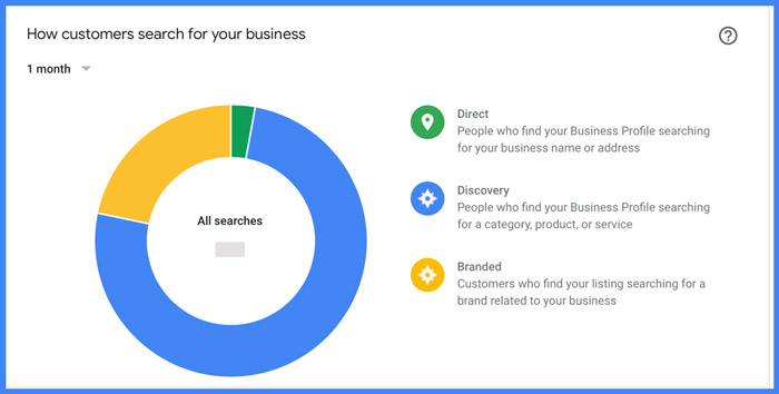 Google My Business Insights Report - How Customers Search for Your Business